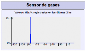 Gráfica Heatchirp RG sensor gas